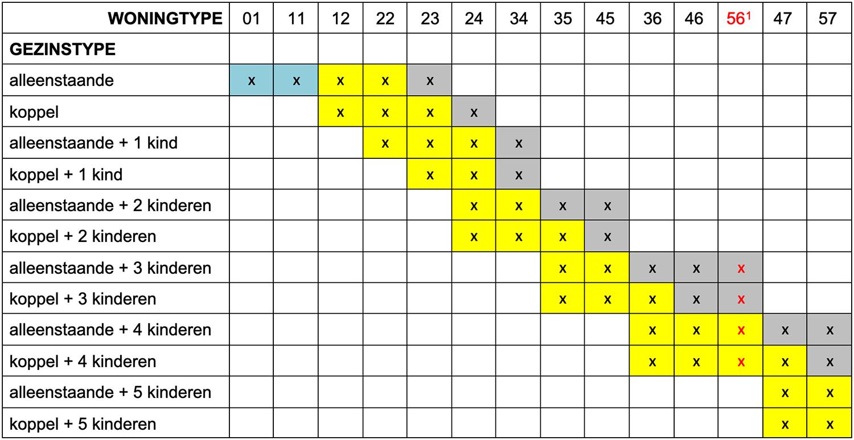 Tabel woningtype